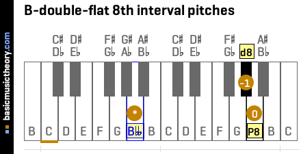 B-double-flat 8th interval pitches