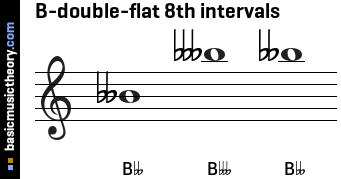 B-double-flat 8th intervals