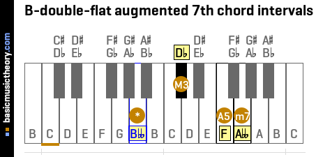 B-double-flat augmented 7th chord intervals