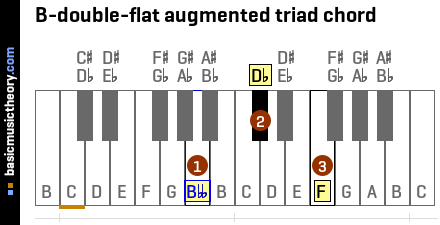 B-double-flat augmented triad chord