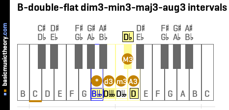 B-double-flat dim3-min3-maj3-aug3 intervals