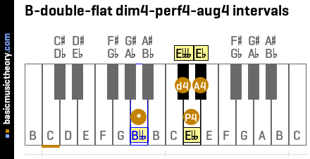 B-double-flat dim4-perf4-aug4 intervals