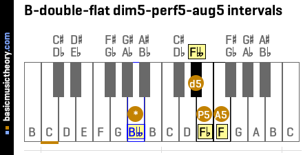 B-double-flat dim5-perf5-aug5 intervals