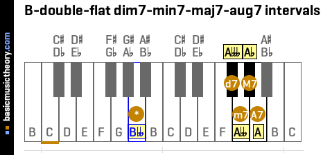 B-double-flat dim7-min7-maj7-aug7 intervals
