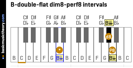 B-double-flat dim8-perf8 intervals