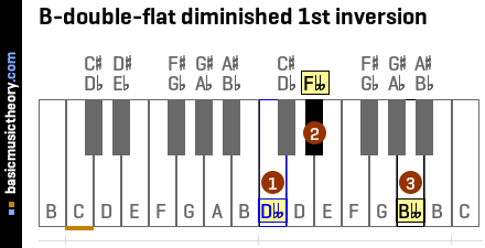 B-double-flat diminished 1st inversion