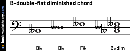 B-double-flat diminished chord