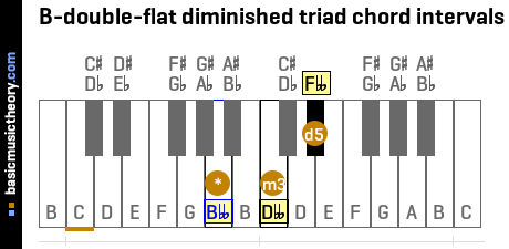 B-double-flat diminished triad chord intervals