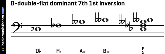 B-double-flat dominant 7th 1st inversion