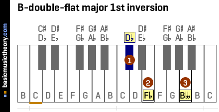 B-double-flat major 1st inversion