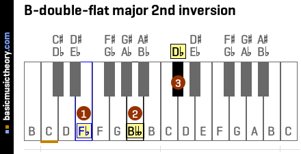 B-double-flat major 2nd inversion
