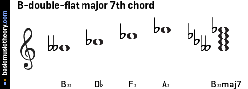 B-double-flat major 7th chord