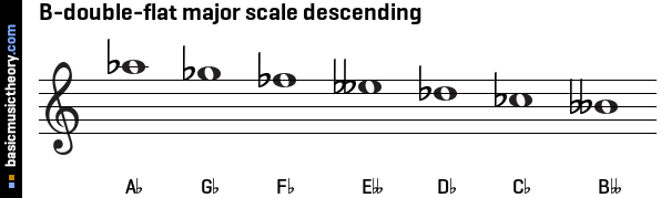 B-double-flat major scale descending