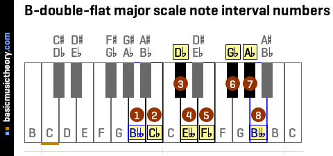 B-double-flat major scale note interval numbers