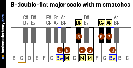 B-double-flat major scale with mismatches