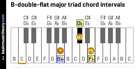 B-double-flat major triad chord intervals