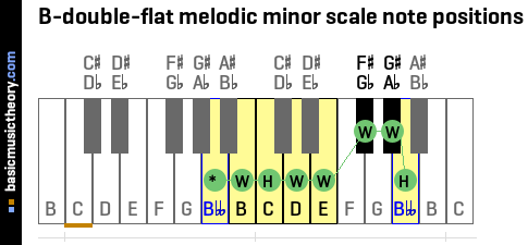 B-double-flat melodic minor scale note positions