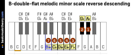 B-double-flat melodic minor scale reverse descending