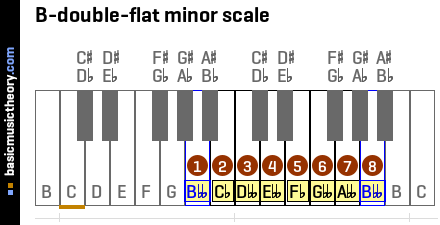 B-double-flat minor scale