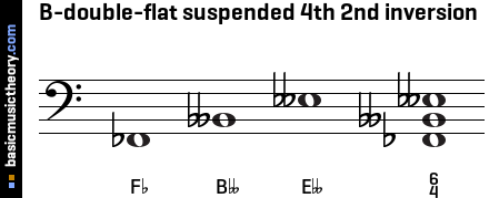 B-double-flat suspended 4th 2nd inversion