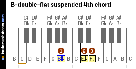 B-double-flat suspended 4th chord