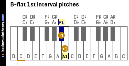 B-flat 1st interval pitches