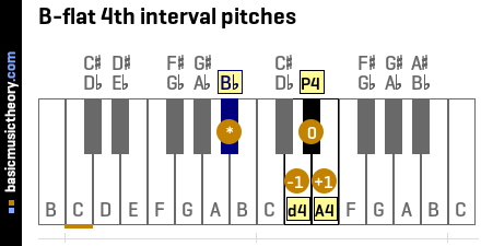 B-flat 4th interval pitches