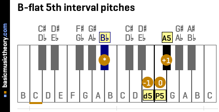 B-flat 5th interval pitches