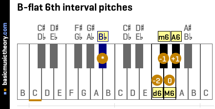 B-flat 6th interval pitches