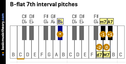 B-flat 7th interval pitches