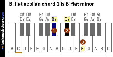 B-flat aeolian chord 1 is B-flat minor