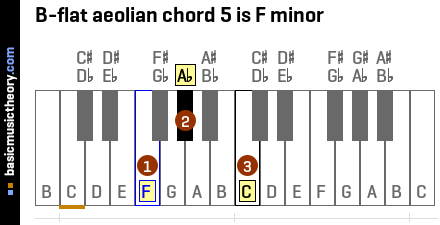 B-flat aeolian chord 5 is F minor