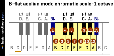B-flat aeolian mode chromatic scale-1 octave