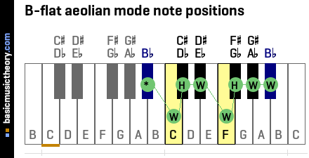 B-flat aeolian mode note positions