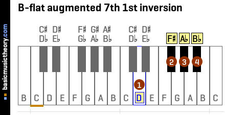 B-flat augmented 7th 1st inversion