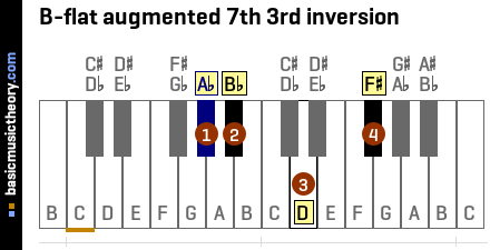 B-flat augmented 7th 3rd inversion