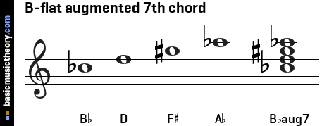 B-flat augmented 7th chord