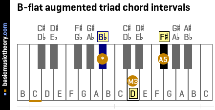 B-flat augmented triad chord intervals