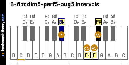 B-flat dim5-perf5-aug5 intervals