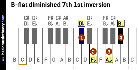 B-flat diminished 7th 1st inversion
