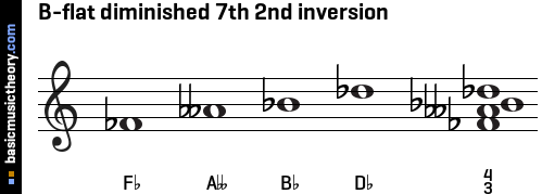 B-flat diminished 7th 2nd inversion