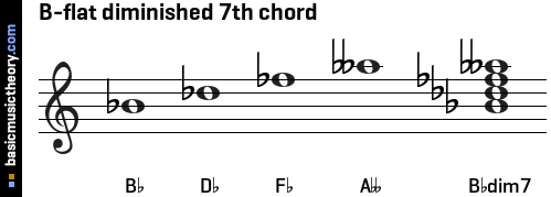 B-flat diminished 7th chord
