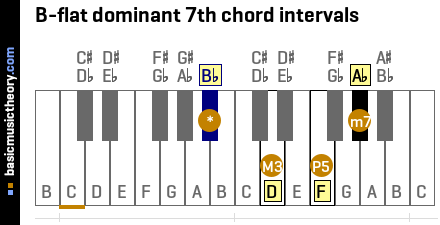 B-flat dominant 7th chord intervals