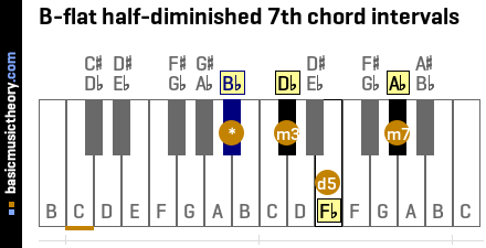 B-flat half-diminished 7th chord intervals