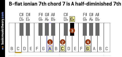 B-flat ionian 7th chord 7 is A half-diminished 7th