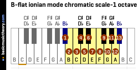 B-flat ionian mode chromatic scale-1 octave