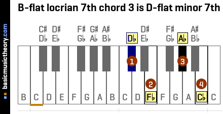 B-flat locrian 7th chord 3 is D-flat minor 7th