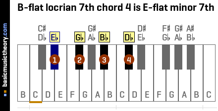B-flat locrian 7th chord 4 is E-flat minor 7th