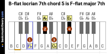 B-flat locrian 7th chord 5 is F-flat major 7th