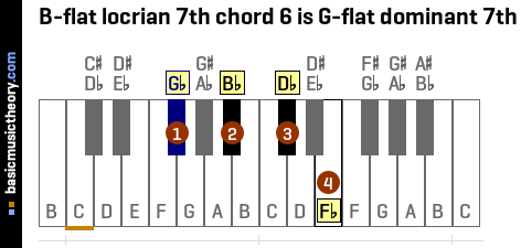 B-flat locrian 7th chord 6 is G-flat dominant 7th